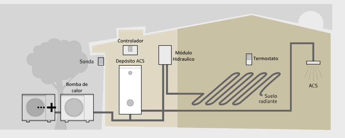 instalación-aerotermia